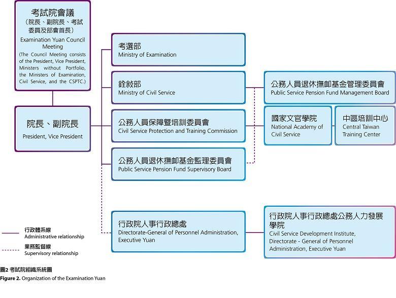 考試院議會組織架構