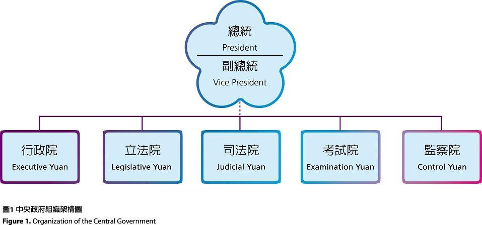 中央政府組織架構圖