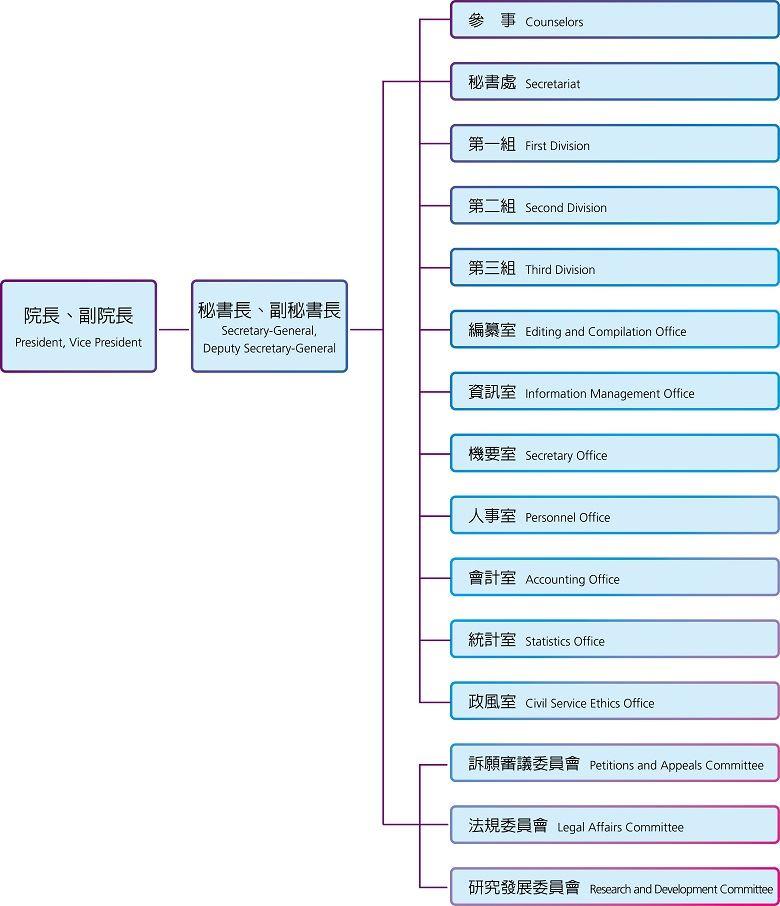 考試院組織架構